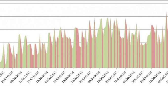 Grafico de tendencia mejorado