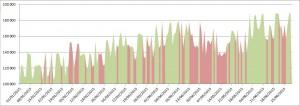 Grafico de tendencia de media movil