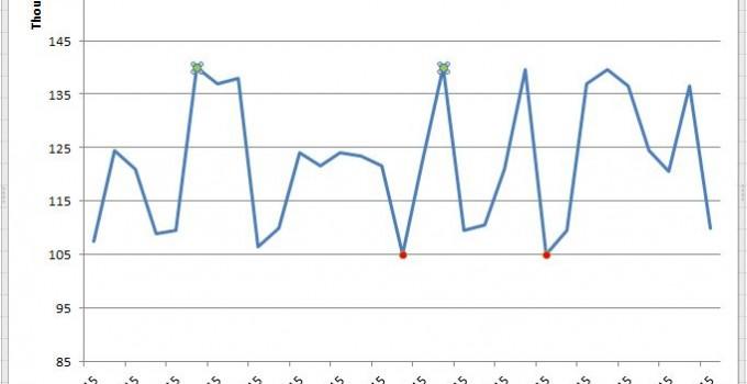 Grafico con Maximo y Minimo
